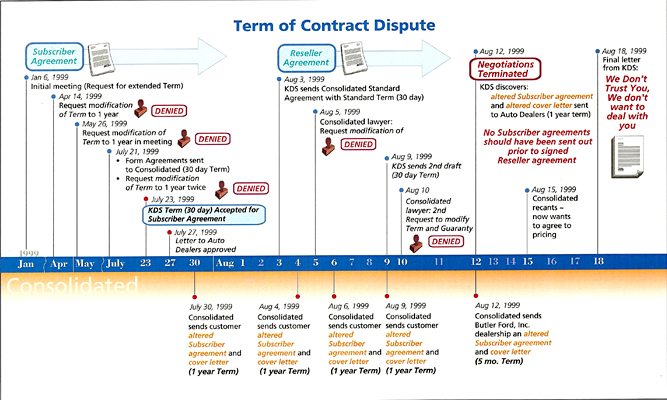 We created this graphic timeline for a legal contract dispute case, to show a jury the case facts in court. It was printed on a 4x6' foam core board for the trial. Please click to view larger.